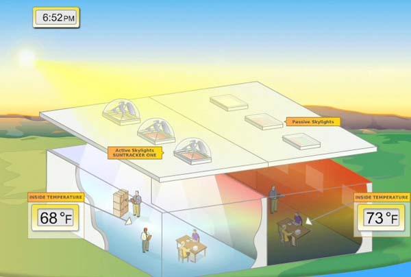Направленный усилитель солнечного света Sun-Tracker Skylights Pump.